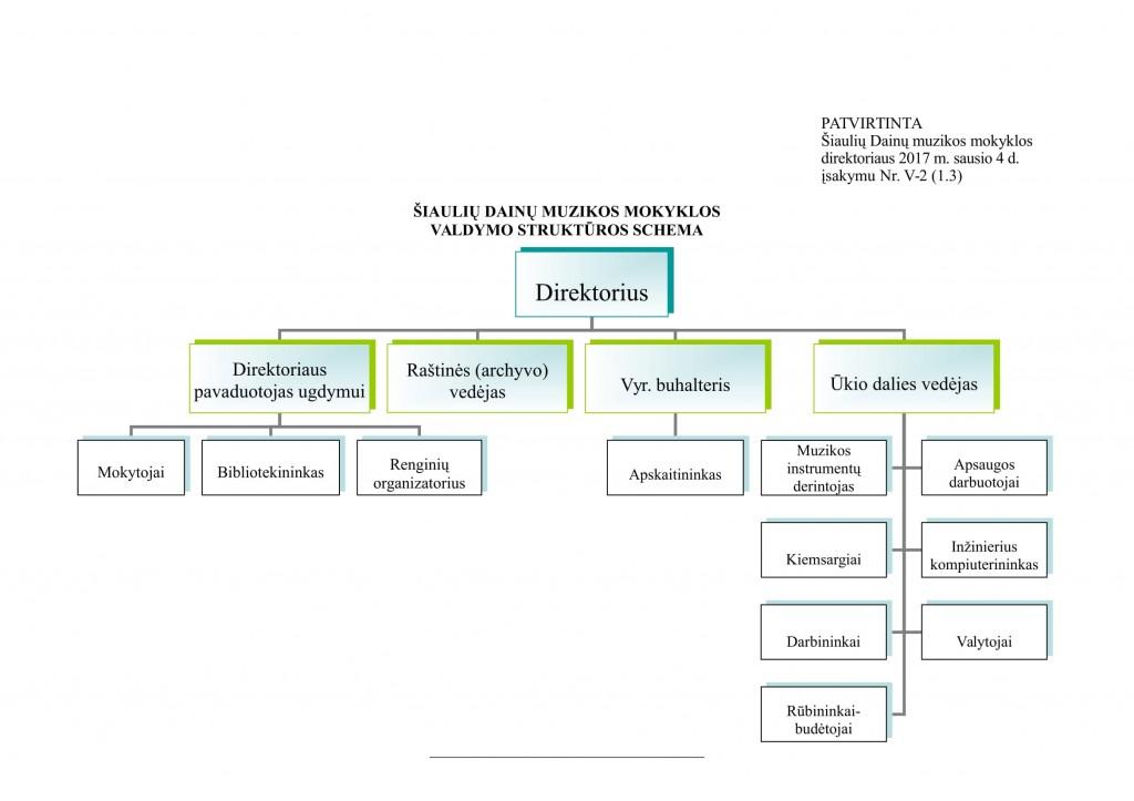 mokyklos.valdymo.strukturos.schema